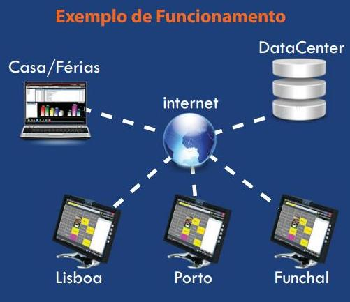 Funcionamento do software retalho ZSPos