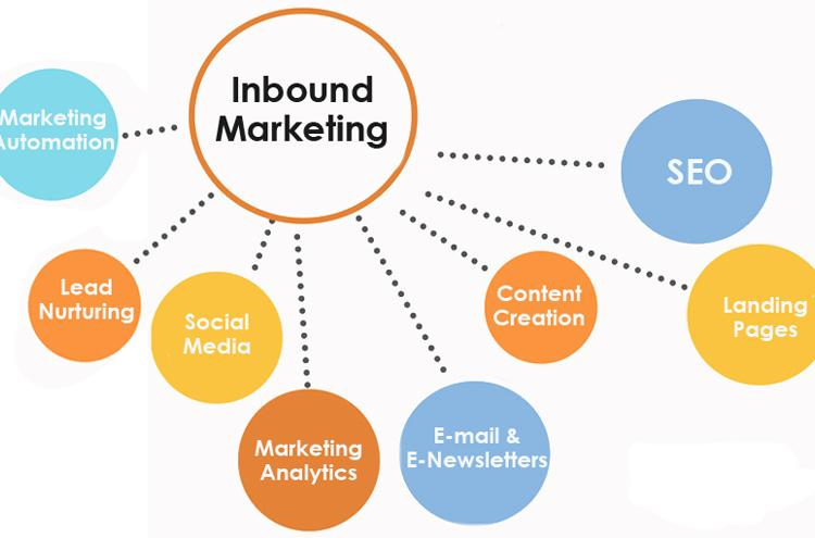 Inbound marketing - fontes de tráfego