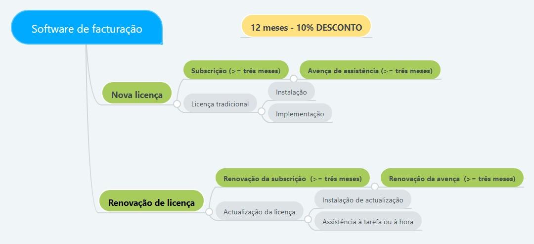Tipos de licenciamento software de facturação